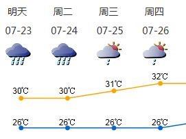 高温后又该迎接暴雨了!@深圳人,出门雨伞请备好