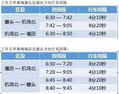 更快更便民!深圳地铁11号线再次压缩间隔