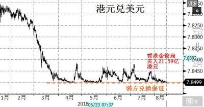 港元走弱 香港金管局时隔3个月再度出手干预