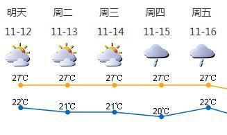 深圳下周云量多 气温小幅波动