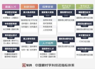 中国最好学科排名新发:93个学科的头把交椅给了谁?