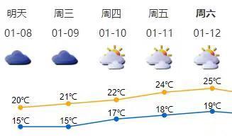 深圳近两日云量较多早晚有轻雾