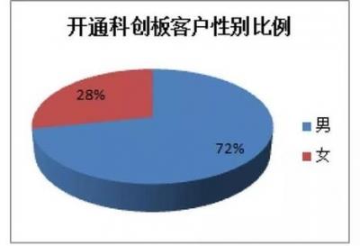 科创板大数据揭秘:开户投资者男性居多 喜欢高仓位