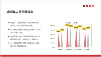 去年中国未成年人平均读书8.91本 你的孩子达到了吗