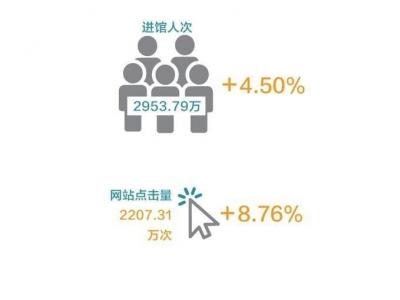 去年深圳人均進圖書館2次以上!你拖后腿了嗎