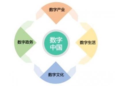 城市数字经济增长量广东居首  数字金融领域城市深圳夺魁