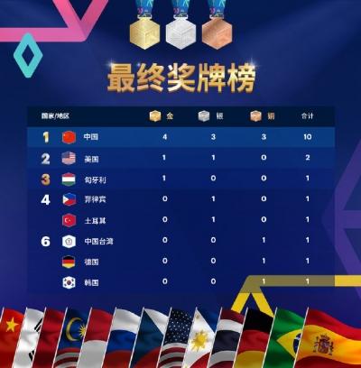 WCG2019尘埃落定 中国选手夺四项冠军