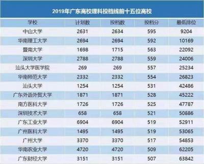 深圳技术大学投档线521分,进入全省前十