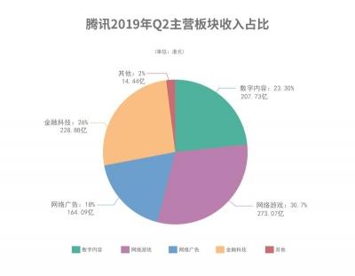 腾讯发布2019Q2财报:净利润235.25亿元,同比增长19%超预期