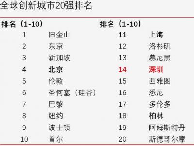 全球创新城市指数报告:深圳入围全球20强