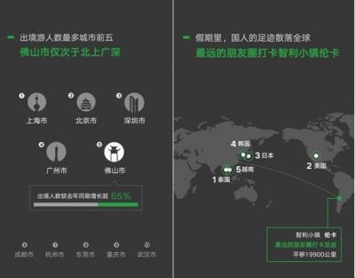 国庆假期出境游人数深圳位列全国第三 佛山仅次于北上广深