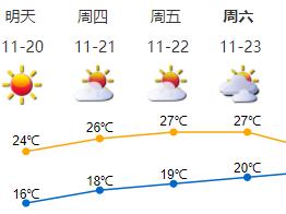 一夜秋风来,夏装换秋衣  气温即将回升,空气持续干燥