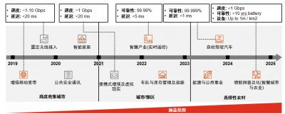 """普華永道:5G商用的""""撒手锏""""服務尚未出現"""