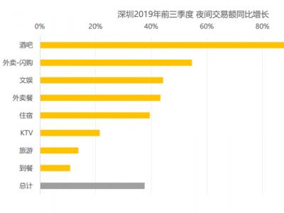 前三季度深圳夜间消费人数同比增长约21%