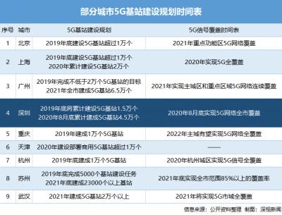 深圳明年8月实现5G基站全覆盖!这些地方优先建,龙岗两片区入选