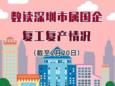 深圳国企75%直管企业复产,93%本部员工复工!