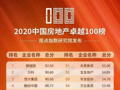 """碧桂园登上""""2020中国房地产卓越100榜""""第一名"""