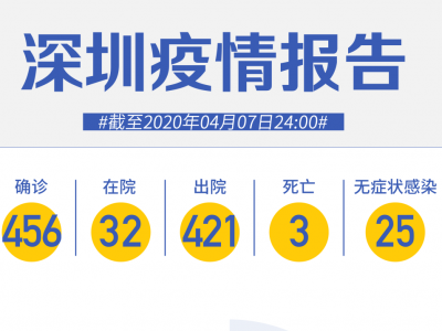 美国+1!深圳新增1例境外输入,累计37例!(截至4月7日)