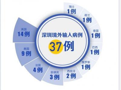 最新!深圳新增境外输入1例,无症状感染者1例!