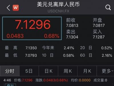 离岸人民币汇率跌破7.13,日内下跌超500个基点