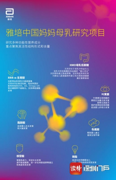 雅培中国母乳研究, 聚焦核心营养成分
