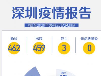 """深圳連續56天""""0新增""""!"""