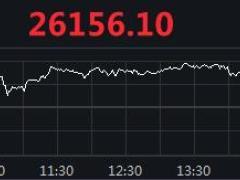 美股集体收涨:纳指续创收盘新高,道指涨逾130点