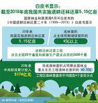(图表)[环境]白皮书显示:截至2019年底我国共实施退耕还林还草5.15亿亩