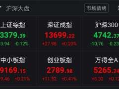 A股开盘涨跌互现 沪指跌0.12%报3379.39点