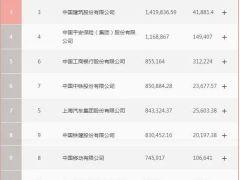 """2020《财富》中国500强榜单出炉 数字化已成上榜""""必备""""能力"""