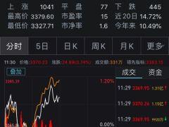 沪指早盘涨0.74%:券商股全线飘红 两市成交超9100亿