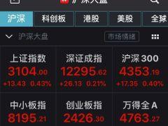 A股高开:沪指涨0.43%站上3100点,券商股持续活跃