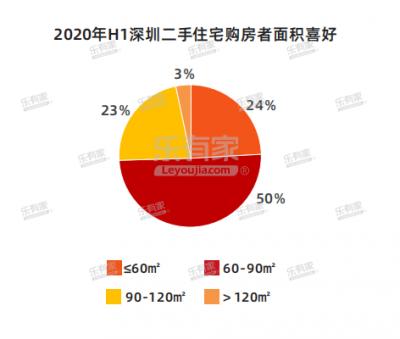 乐有家发布2020年上半年楼市数据