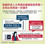 (图表)[科技]我国科技人力资源总量稳居世界第一 女性比例将进一步提升