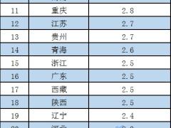 各地CPI出炉,物价涨势如何?四川领涨,北京涨幅最小
