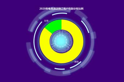 """同程旅行发布""""电竞酒店""""消费报告:疫情催生电竞房热潮,增速远超行业"""