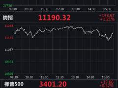 美三大股指集體收高:道指實現三連漲,納指漲1.21%