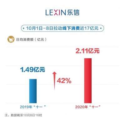 新消费带动线下复苏 国庆黄金周消费额增长42%