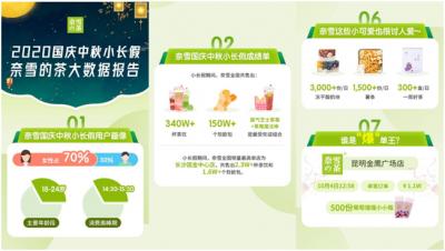 国庆中秋小长假消费数据显示,最爱喝茶饮的城市竟然是TA!