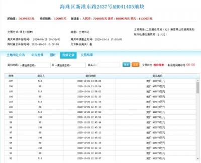 房子未盖楼面地价已超五万!刚刚广州拍出一块地,竞价过百轮