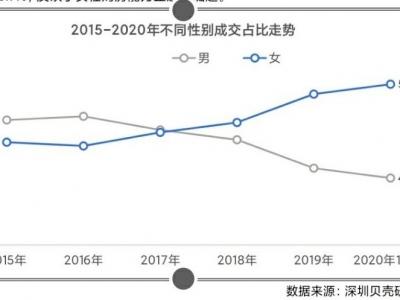 """深圳楼市已步入""""她""""时代:女性购房需求超过男性"""