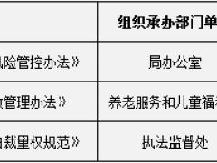 深圳市民政局关于调整2020年度重大行政决策事项和重大行政决策听证事项目录的公告