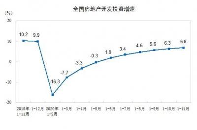 前11月全国房地产开发投资129492亿元 同比增长6.8%