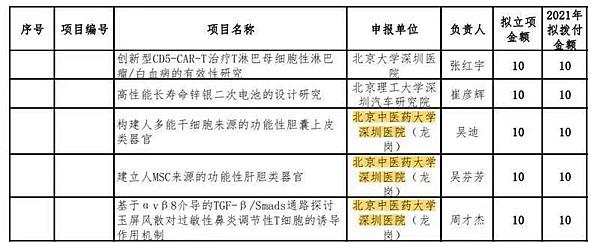 深圳区级中医院唯一!龙岗获批广东省基础与应用基础研究联合基金项目