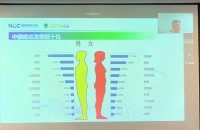 广东每年新发21万例癌症,这两种癌症增速最快!