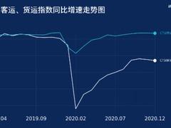 新华财经|交科院:12月CTSI货运指数持续较快增长