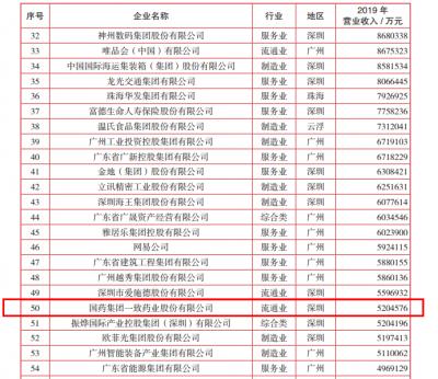 国药一致蝉联广东省企业500强!排名同比上升!