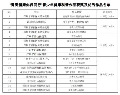 福田区妇幼保健院获省青少年健康科普大赛五个奖项