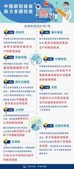 (图表)[国际疫情]中国新冠疫苗助力多国抗疫
