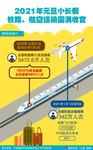 (图表)[经济]2021年元旦小长假铁路、航空运输圆满收官